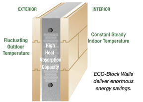 Eco Block Energy Efficient Icf